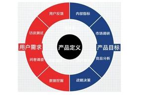产品定位五步法
